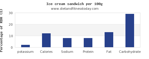 potassium and nutrition facts in ice cream per 100g